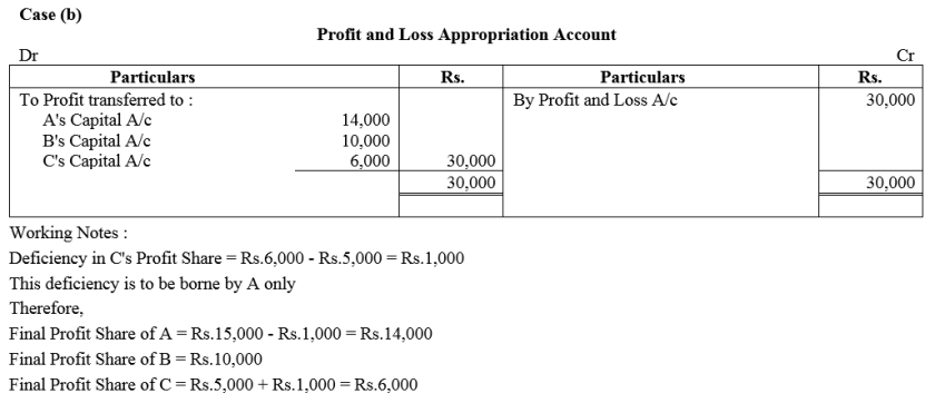 TS Grewal Accountancy Class 12 Solutions Chapter 1 Accounting for Partnership Firms - Fundamentals Q86.2