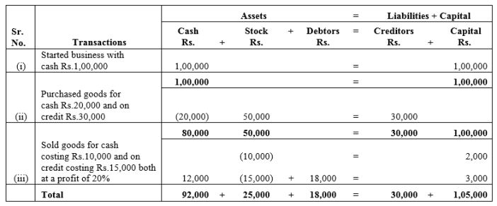 TS Grewal Accountancy Class 11 Solutions Chapter 2 Accounting Equation Q7