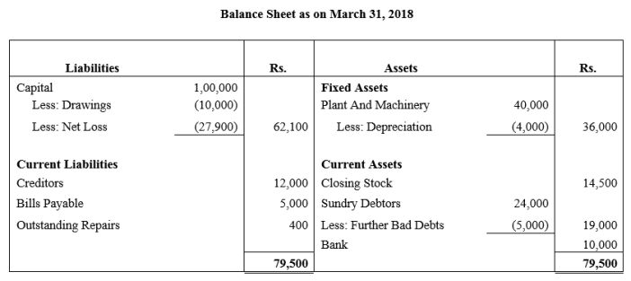 TS Grewal Accountancy Class 11 Solutions Chapter 14 Adjustments in Preparation of Financial Statements Q2.1