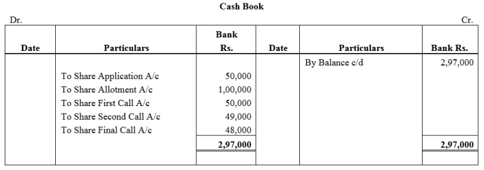 TS Grewal Accountancy Class 12 Solutions Chapter 8 Accounting for Share Capital Q10.1