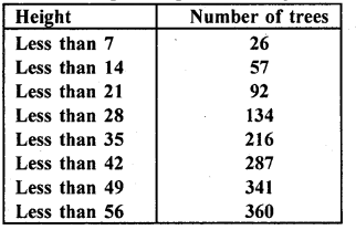 RD Sharma Maths Class 10 Solutions Pdf Free Download Chapter 7 Statistics