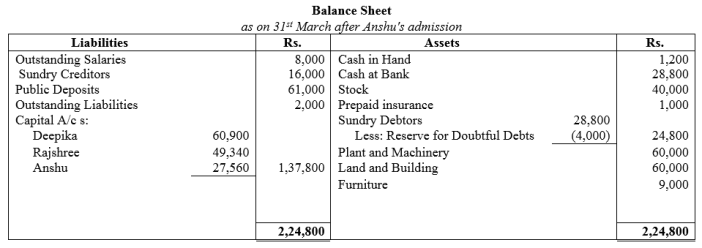 TS Grewal Accountancy Class 12 Solutions Chapter 4 Admission of a Partner Q78.2