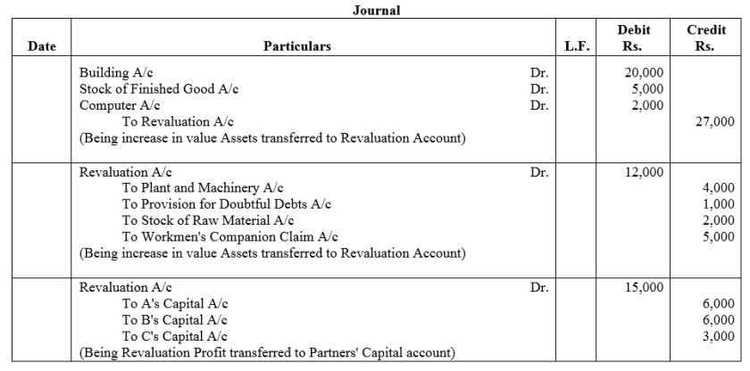 TS Grewal Accountancy Class 12 Solutions Chapter 5 Retirement Death of a Partner Q28.1
