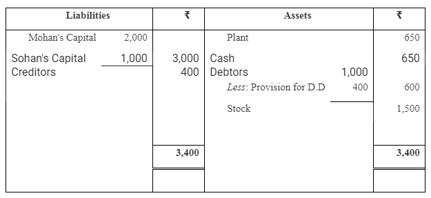 TS Grewal Accountancy Class 12 Solutions Chapter 4 Admission of a Partner Q89