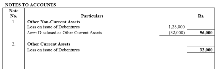 TS Grewal Accountancy Class 12 Solutions Chapter 9 Issue of Debentures Q54.1