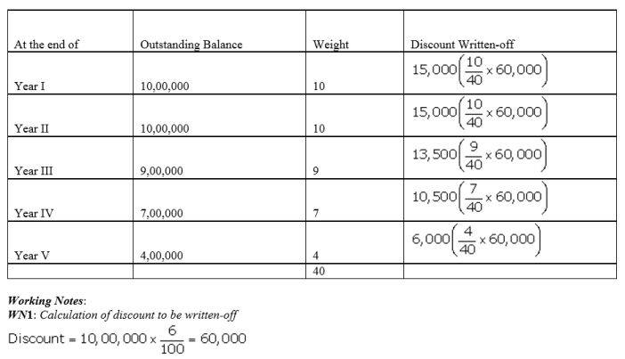 TS Grewal Accountancy Class 12 Solutions Chapter 9 Issue of Debentures Q44