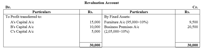 TS Grewal Accountancy Class 12 Solutions Chapter 4 Admission of a Partner Q75