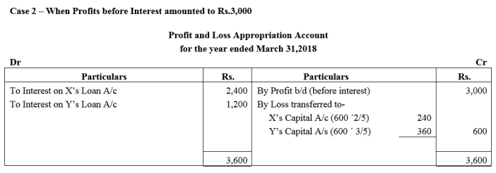 TS Grewal Accountancy Class 12 Solutions Chapter 1 Accounting for Partnership Firms - Fundamentals Q9.2