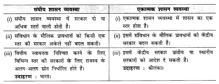 CBSE Sample Papers for Class 10 Social Science in Hindi Medium Paper 3 S22