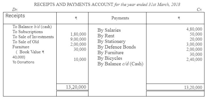 TS Grewal Accountancy Class 12 Solutions Chapter 7 Company Accounts Financial Statements of Not-for-Profit Organisations Q30