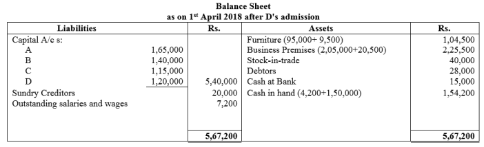 TS Grewal Accountancy Class 12 Solutions Chapter 4 Admission of a Partner Q75.2