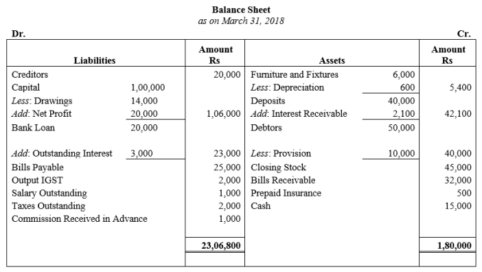TS Grewal Accountancy Class 11 Solutions Chapter 14 Adjustments in Preparation of Financial Statements Q22.1