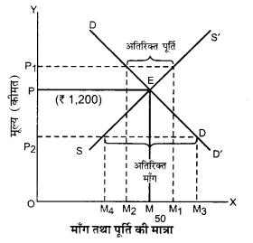 UP Board Solutions for Class 12 Economics Chapter 6