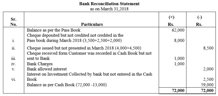 TS Grewal Accountancy Class 11 Solutions Chapter 9 Bank Reconciliation Statement Q15