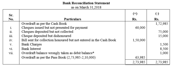 TS Grewal Accountancy Class 11 Solutions Chapter 9 Bank Reconciliation Statement Q18