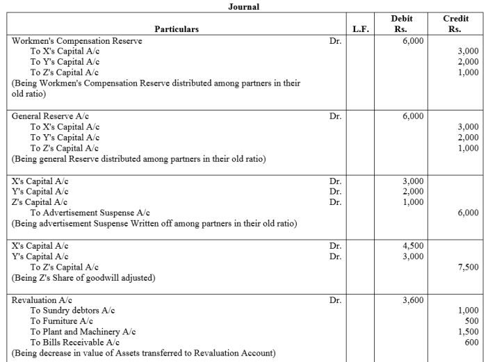 TS Grewal Accountancy Class 12 Solutions Chapter 5 Retirement Death of a Partner Q79
