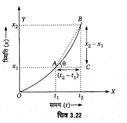 UP Board Solutions for Class 11 Physics Chapter 3 Motion in a Straight Line 322