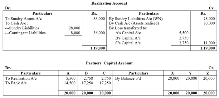 TS Grewal Accountancy Class 12 Solutions Chapter 6 Dissolution of Partnership Firm Q46
