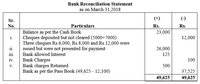 TS Grewal Accountancy Class 11 Solutions Chapter 9 Bank Reconciliation Statement Q6