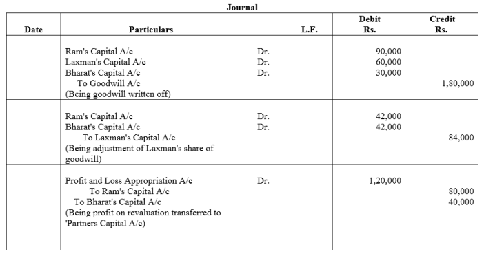 TS Grewal Accountancy Class 12 Solutions Chapter 5 Retirement Death of a Partner Q32
