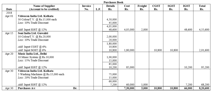TS Grewal Accountancy Class 11 Solutions Chapter 8 Special Purpose Books II Other Books Q3
