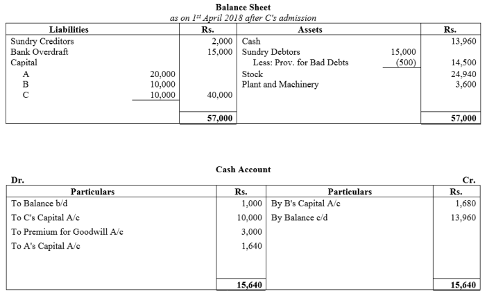 TS Grewal Accountancy Class 12 Solutions Chapter 4 Admission of a Partner Q80.1