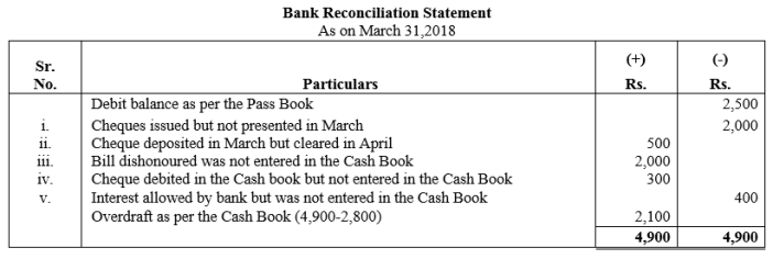TS Grewal Accountancy Class 11 Solutions Chapter 9 Bank Reconciliation Statement Q27