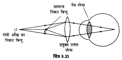 UP Board Solutions for Class 12 Physics Chapter 9 Ray Optics and Optical Instruments LAQ 12.1