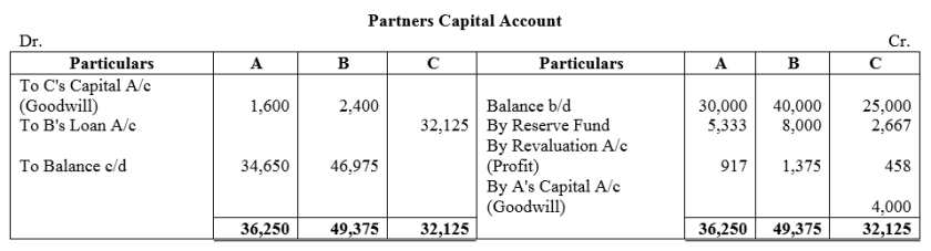 TS Grewal Accountancy Class 12 Solutions Chapter 5 Retirement Death of a Partner Q38.6