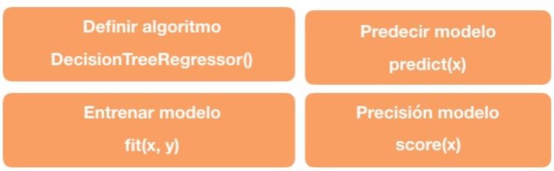 Arboles-de-Decisión-Regresión-Scikit-Learn-4
