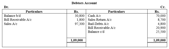 TS Grewal Accountancy Class 11 Solutions Chapter 16 Accounts from Incomplete Records Single Entry System Q33