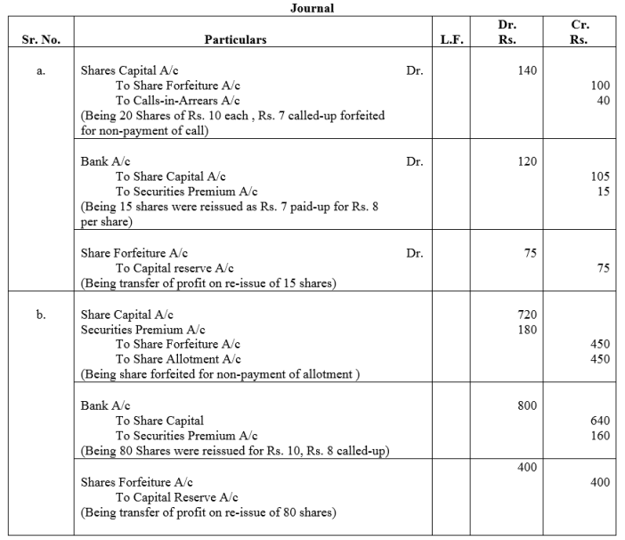 TS Grewal Accountancy Class 12 Solutions Chapter 8 Accounting for Share Capital Q53