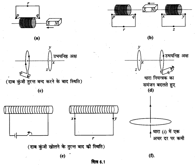 UP Board Solutions for Class 12 Physics Chapter 6 Electromagnetic Induction Q1