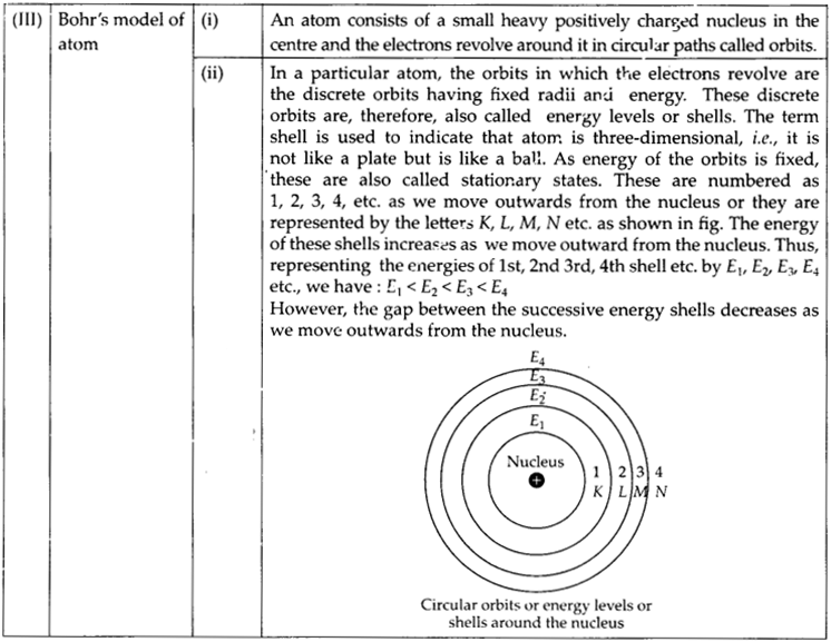 NCERT Solutions for Class 9 Science Chapter 4 Structure of the Atom 002