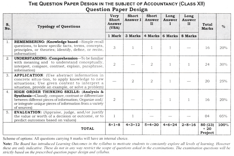 CBSE Sample Papers for Class 12 Accountancy