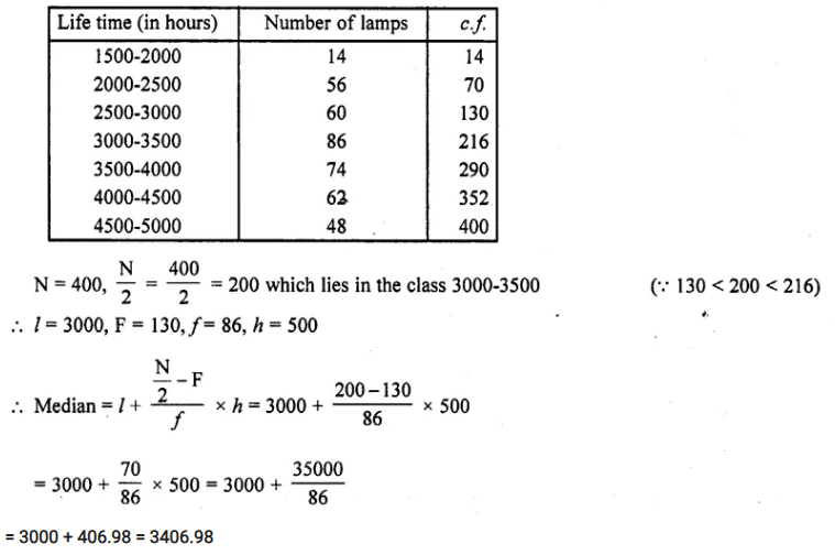 RD Sharma Class 10 Solutions Chapter 15 Statistics Ex 15.4 8a