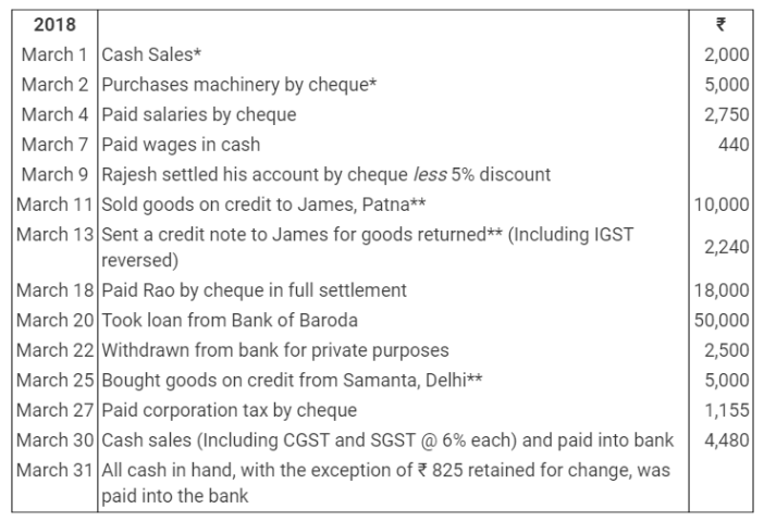 TS Grewal Accountancy Class 11 Solutions Chapter 8 Special Purpose Books II Other Books Q20