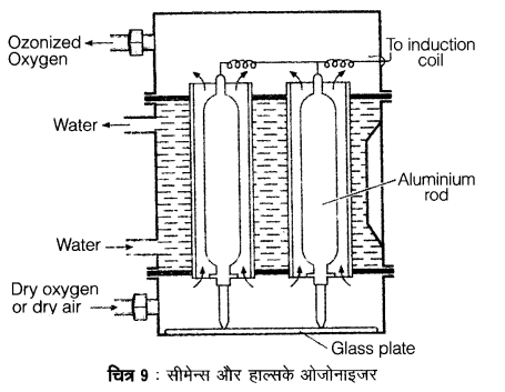 UP Board Solutions for Class 12 Chemistry Chapter 7 The p Block Elements 4Q.7.1
