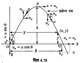 UP Board Solutions for Class 11 Physics Chapter 4 Motion in a plane ( समतल में गति) p2