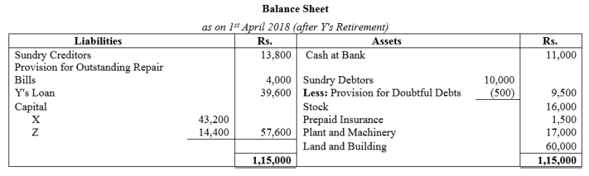 TS Grewal Accountancy Class 12 Solutions Chapter 5 Retirement Death of a Partner Q36.1