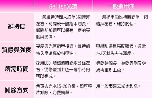 ♥艾芙蒂亞-Gelish光療服務推出 1