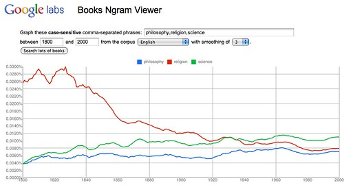 http://ngrams.googlelabs.com/graph?content=philosophy,religion,science&year_start=1800&year_end=2000&corpus=0&smoothing=3