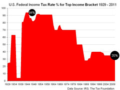 US Federal Income Tax Rate for Top Income Brac...