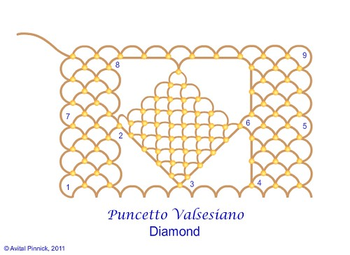 Puncetto Valsesiano: Part 9 - Diamond