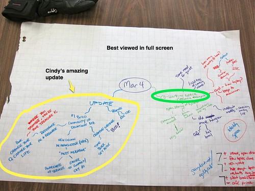 Mind map of conversation