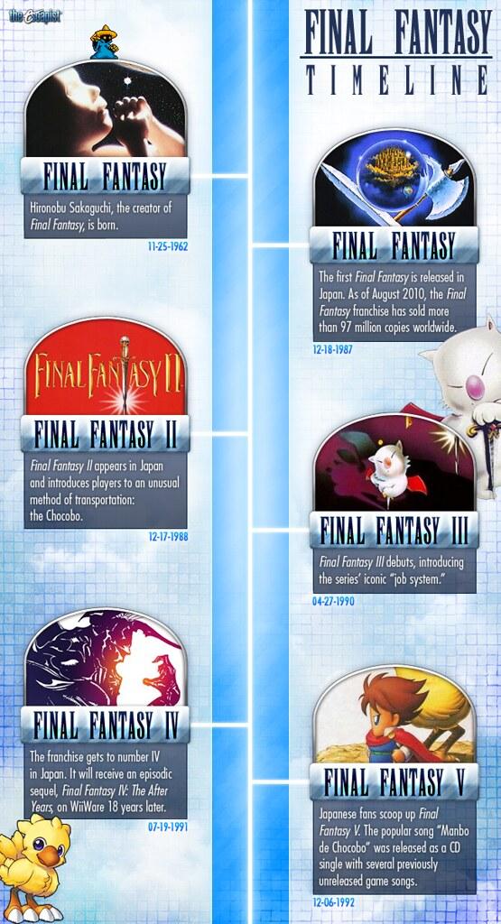 finalfantasy timeline 1