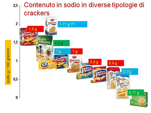 crackers,livelli di sodio