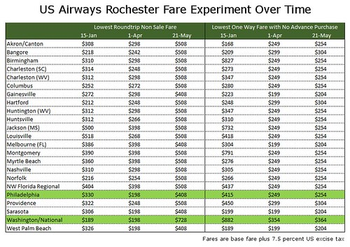 US Airways Rochester Results