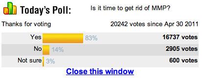 Yahoo! Xtra poll
