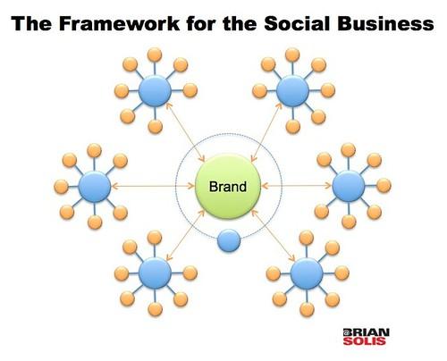 A Framework for the Social Business